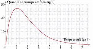 Combien De Temps Pour Récupérer 3 Points : principe actif d 39 un m dicament lectures graphiques annabac ~ Medecine-chirurgie-esthetiques.com Avis de Voitures