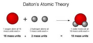 John Dalton Atomic Model Picture   www.pixshark.com