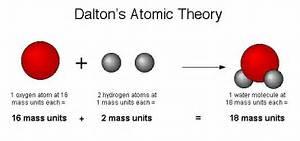 John Dalton Diagram