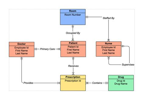 er diagram tool draw entity relationship diagrams