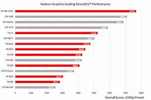AMD reaffirms its DirectX 12 performance leadership with ...