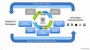 Design For Analytics In Iot Product Development