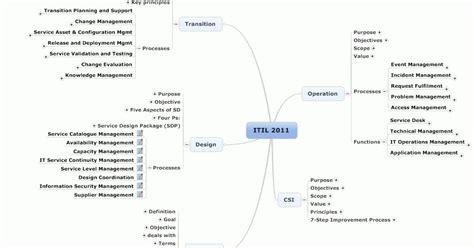 itil service management itil   mind map