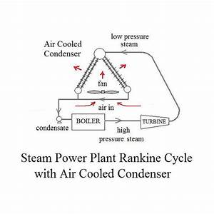 Power Plant Condenser  Wet Cooling Tower  Pond  Air Cooled