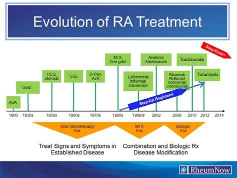 Evolution Of Ra Treatment