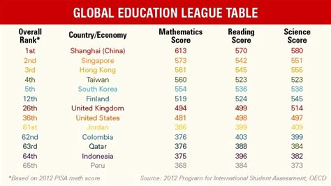OECD - Global Education League Table - AARP Online Community