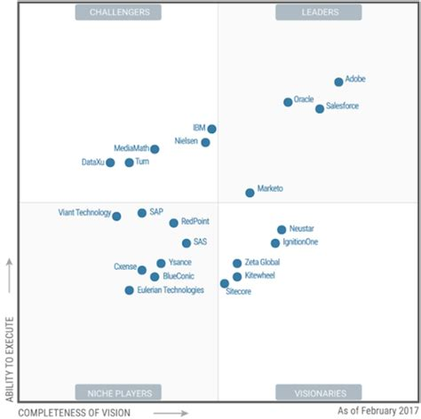 best help desk software gartner best digital marketing hubs named where does your vendor sit