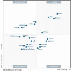 Best Digital Marketing Hubs Named Where Does Your Vendor Sit