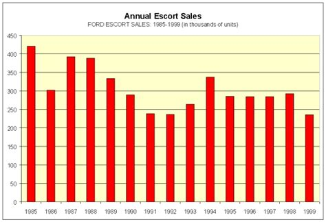 Image: Annual Escort sales chart, size: 600 x 411, type