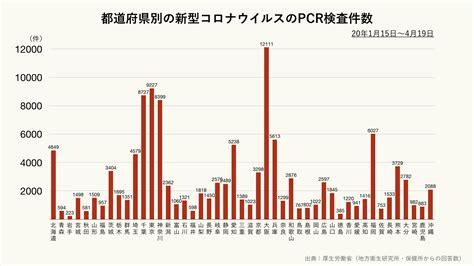 コロナ 東京 検査 数 グラフ