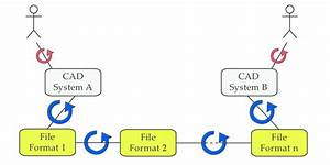 The Information Flow Between Two Cad Systems Using