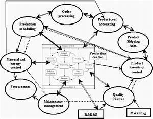 Functional Enterprise Isa