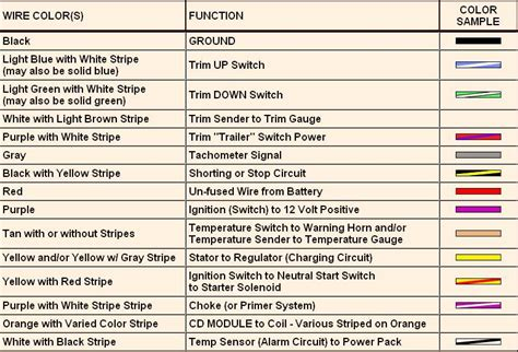 2000 Ford Focu Radio Wiring Color Code by Need Wiring Diagram Color Code For 79 Mako 20 Ft With 1979