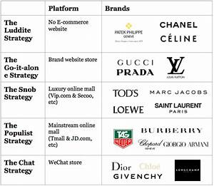 The 5 diverging ways luxury brands approach China ...