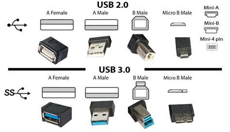 usb 2 0 verlängerung to be usb 2 0 or usb 3 0 that is the question