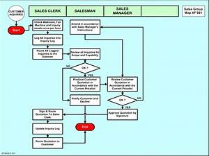 Iso 9001  2008 Quality Management System Or Business
