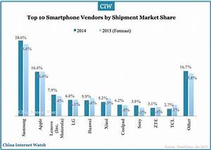 Worldwide and China's Top 10 Smartphone Brands in 2014 ...