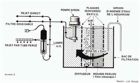 schema installation filtre aquarium