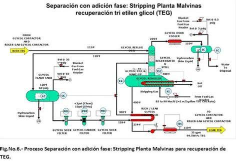 procesos de separaci 243 n separaci 243 n de procesos y el desarrollo de la industria en el per 250