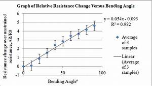 Graph Of Relative Resistance Change Versus Bending Angle