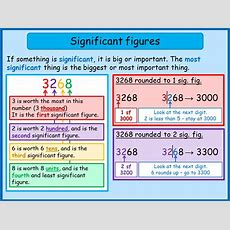 Rounding To Significant Figures  Mnm For Students