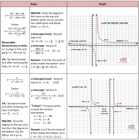 Graphing Rational Functions, Including Asymptotes  She Loves Math