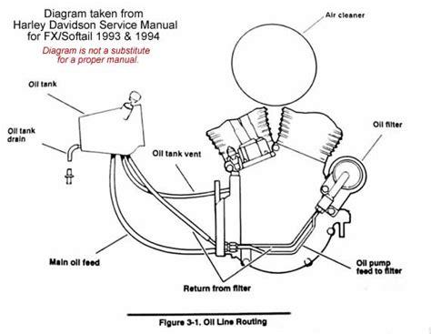 similiar harley sportster oil line routing keywords harley evo fuel line diagram harley engine image for user