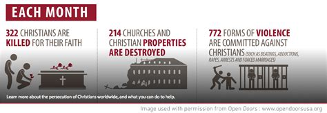 open doors usa persecution on the rise rob hoskins rob hoskins