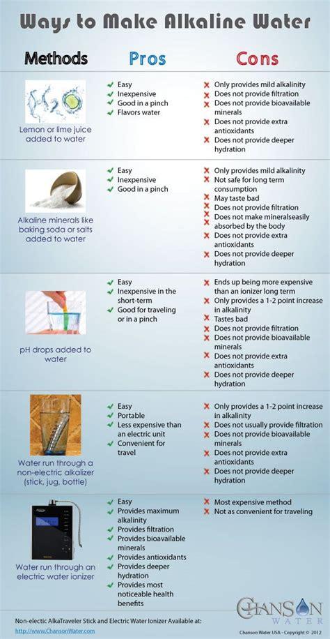 alkaline water recipe pdf