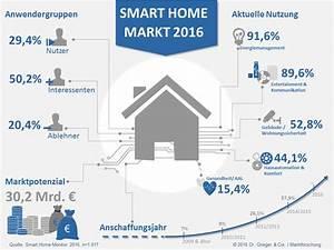 Smart Home Hersteller : neue studie massenmarkt ist bereit f r smart home ~ Lizthompson.info Haus und Dekorationen