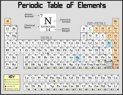 what is the periodic table of elements the general field theory of physics a reasoned