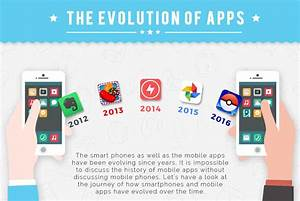 Evolution Of Mobile Apps  Infographic