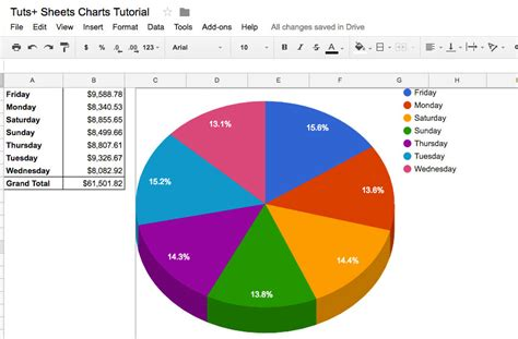 professional charts  google sheets