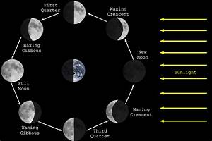 Pwn Physics Podcast  Episode 019  8 Moon Phases