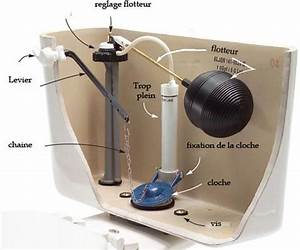 Régler Flotteur Chasse D Eau : fonctionnement mecanisme chasse d eau m canisme chasse d ~ Dailycaller-alerts.com Idées de Décoration