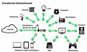 Was Ist Ein Heimnetzwerk : grundlagen heimvernetzung ~ Orissabook.com Haus und Dekorationen