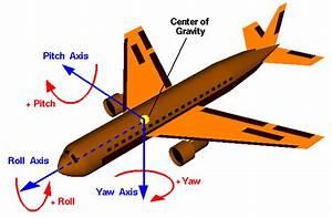 Rotation Berechnen : berechnung von pitch yaw und roll ~ Themetempest.com Abrechnung