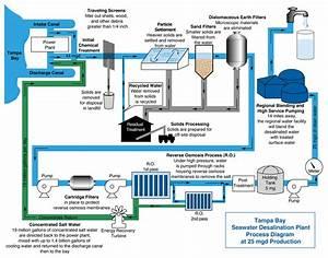 Opinions On Desalination