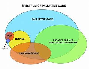Why Palliative Care Is Growing