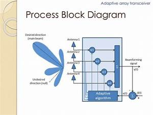 Block Diagram Of 5g Technology