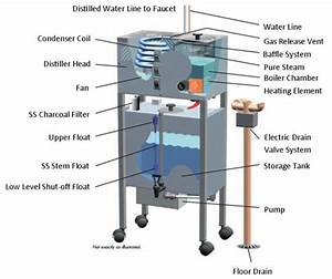 Industrial Water Distillation By Ritech Water Systems