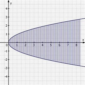 Rotationskörper Volumen Berechnen : integralrechnung f x wurzel 0 9x v max f llh he bei v 100ve berechnen mathelounge ~ Themetempest.com Abrechnung