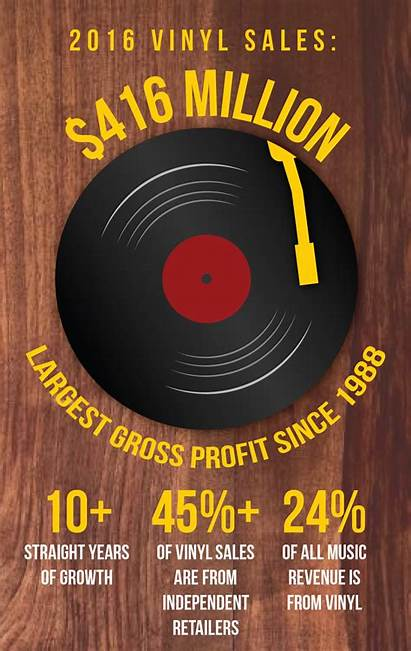 Vinyl Comeback Records Trojan Daily Millennials Cause