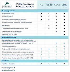 Assurance Location De Voiture : assurance auto haut de gamme une offre adapt e vos exigences ~ Medecine-chirurgie-esthetiques.com Avis de Voitures