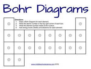 Bohr Model Diagrams Worksheet