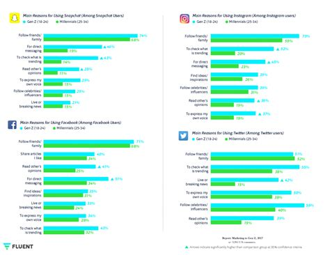 Why Gen Z & Millennials In US Use Snapchat, Instagram, FB ...