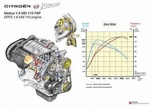 Moteur 1 6 Hdi 110 : le moteur 1 6 hdi 110 fap photo de z la c3 picasso les news de yann ~ Medecine-chirurgie-esthetiques.com Avis de Voitures