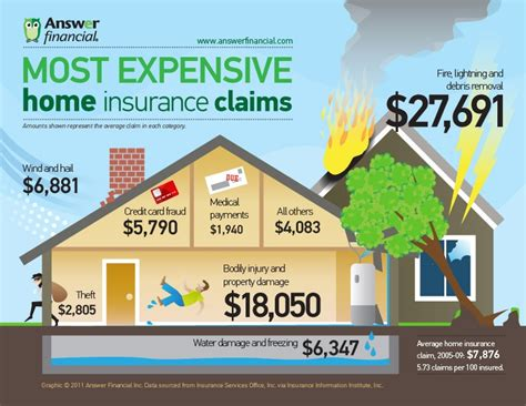 Most Expensive Home Insurance Claims