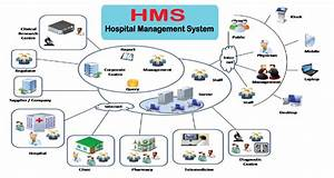 Hospital Management Software In Bareilly  India