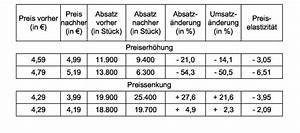 Quantil Berechnen Beispiel : preiselastizit t der nachfrage wirtschaftslexikon ~ Themetempest.com Abrechnung